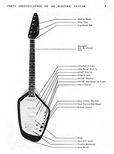 The Shadows modern electric guitar method - details of a phantom guitar